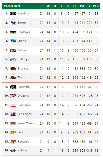 Warriors Top of the Table